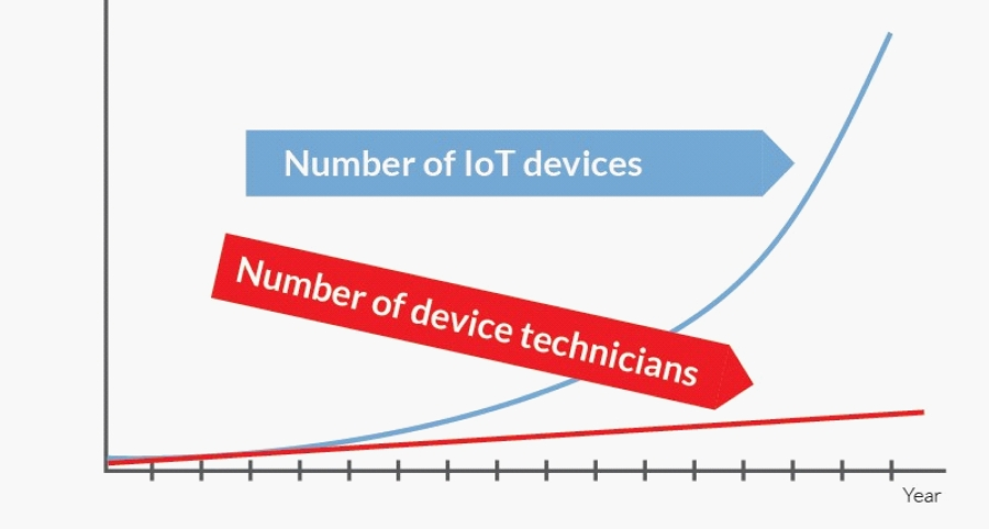 IoT-devices-vs-number-of-technicians